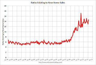 Ratio: Existing to New Home Sales