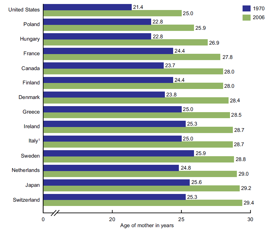 Average dating age in canada