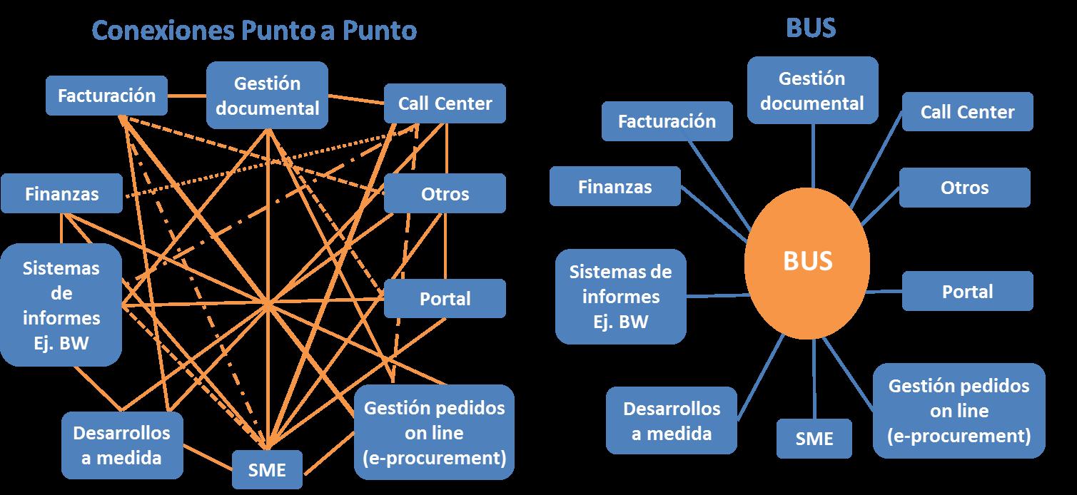 Integración de sistemas con SAP PI