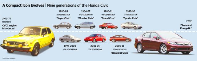 2014 honda civic miles per autos post for Honda pilot miles per gallon
