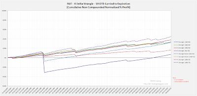 Short Options Strangle Equity Curves RUT 59 DTE 4 Delta Risk:Reward Exits