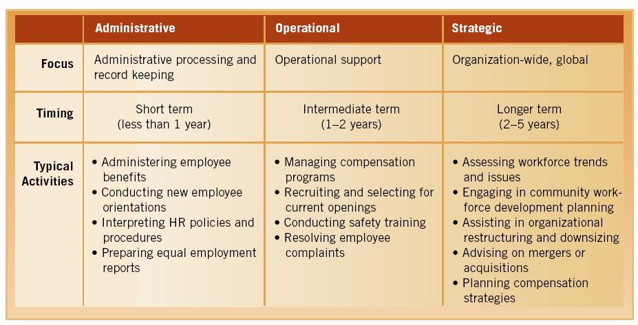 Core Roles of Human resource Management – Human Resources Manager Duties