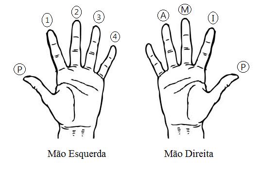 dedos_da_mao_no_violao_ou_guitarra