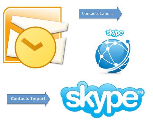 Dating skype online