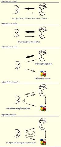 Desarrollo de la comunicación en el niño