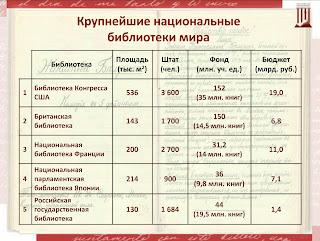 Крупнейшие национальные библиотеки мира. Статистика: площадь, штат, фонд, бюджет