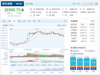 中国株コバンザメ投資 香港ハンセン指数20150616