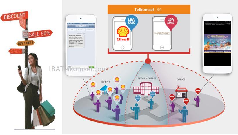 Provider SMS Masking