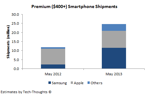 Premium Smartphone Shipments: Apple vs. Samsung