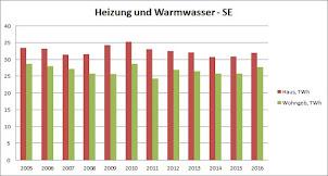 Energiestatistik des Monats