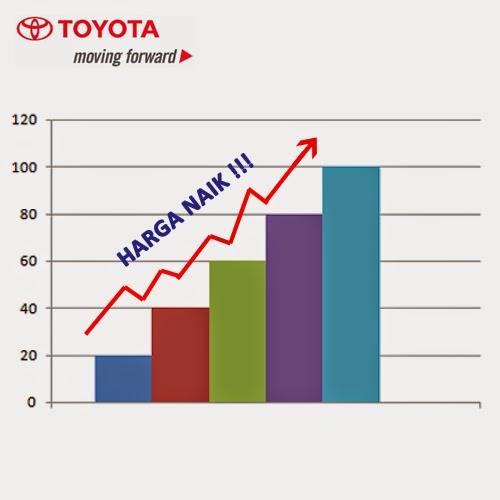 Kenaikan daftar harga mobil Toyota di jakarta