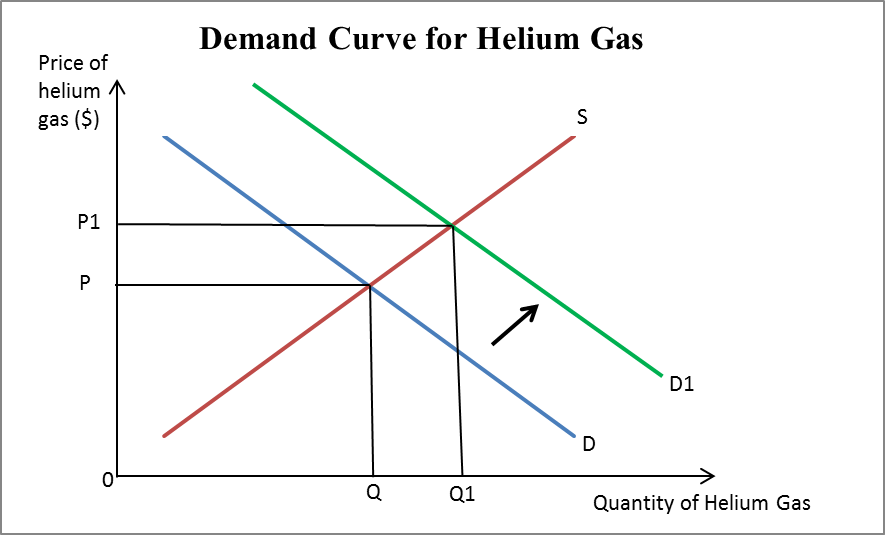 supply and demand curve in automotive industry This statistic represents the worldwide aluminum demand and supply growth automotive industry there has long been an aluminum demand/supply imbalance.