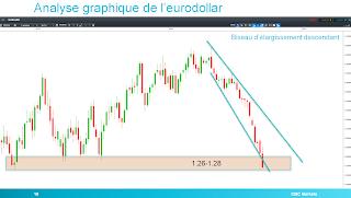 Eurodollar sur support graphique