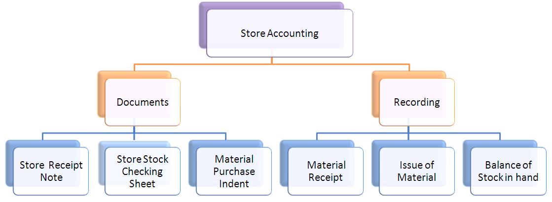 function of bin card