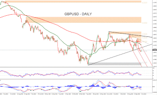Forex Technical Analysis of EURUSD for February 15, 2016 | Forex ...