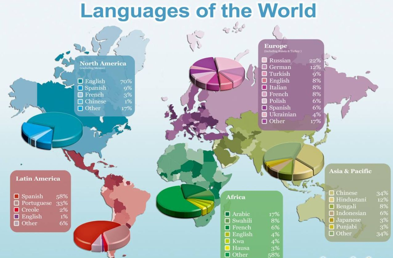 Articles World Five Most Difficult Languages To Learn In The World - 5 main languages of the world