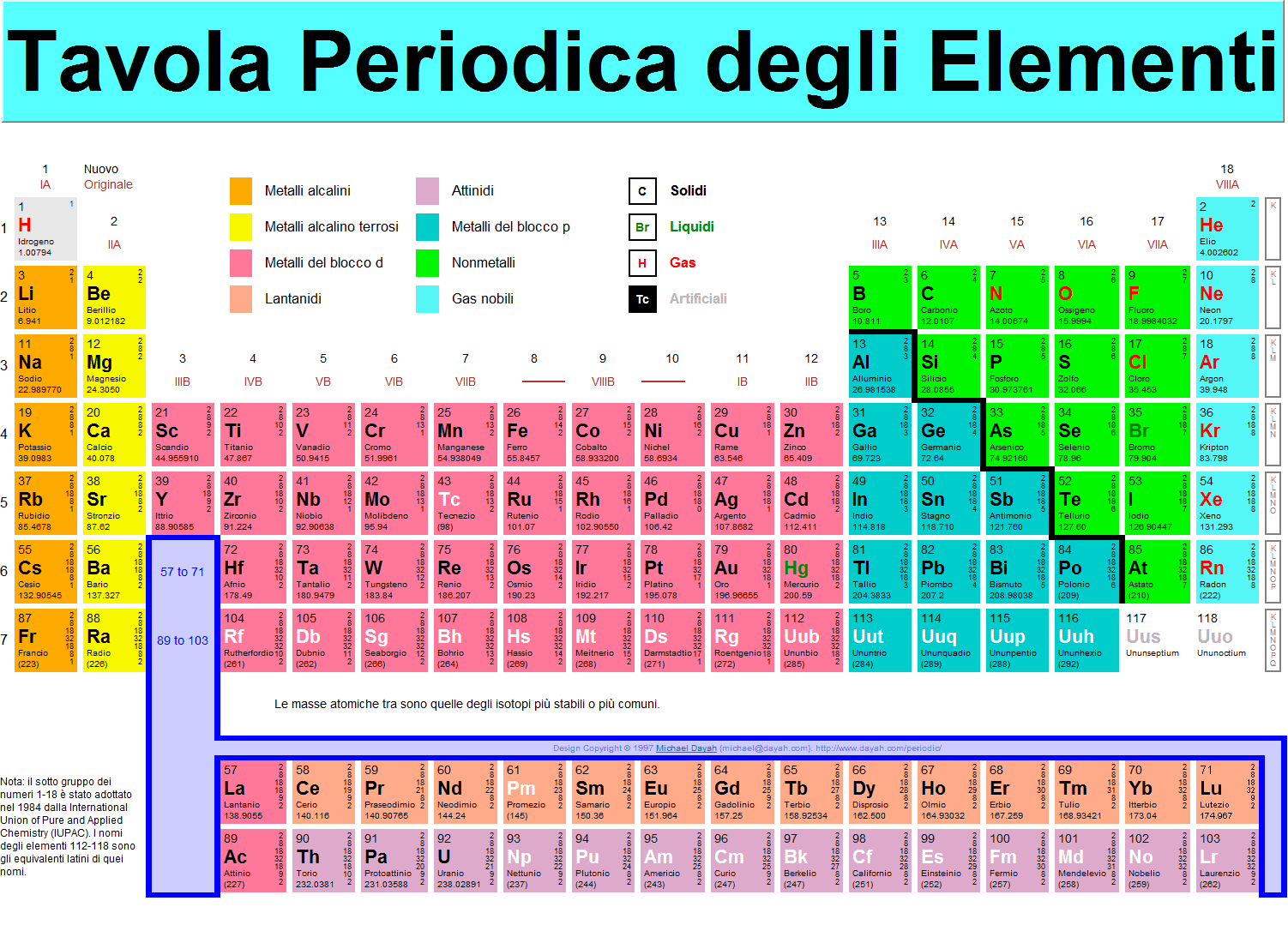 Ecoteknika tavola elementi - Tavola periodica degli elementi con configurazione elettronica ...