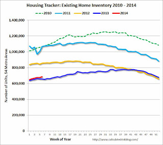 Existing Home Sales Weekly data