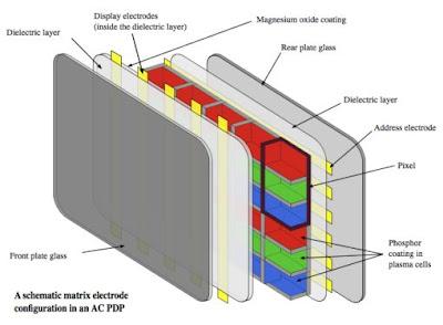 funcionamiento televisor de plasma