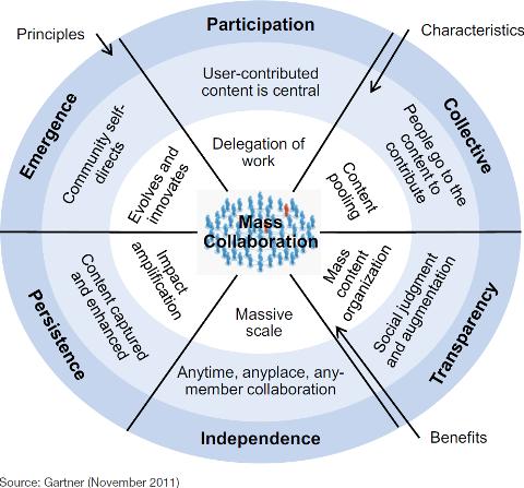 Gartner - 6 principes des réseaux sociaux