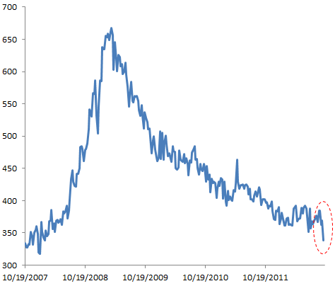 Fantastic jobless claims number from the Labor Department, but many remain skeptical – Sober Look