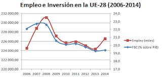 Empleo e Inversión crisis