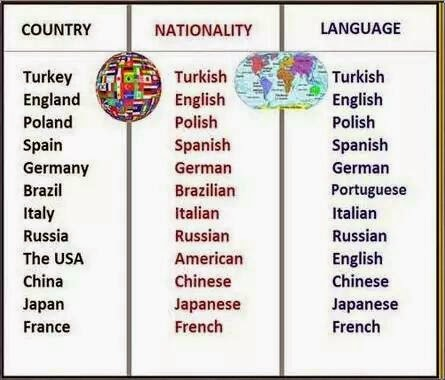 Up Up With People SEEING THE WORLD COUNTRIES NATIONALITIES AND - Countries and languages