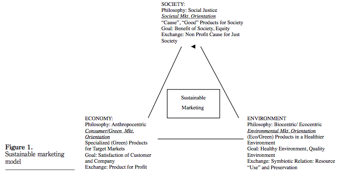 sustainable marketing and sustainability marketing 23032015 what is sustainable marketing and sustainability marketing sustainable marketing for an organisation to succeed in a market of fierce.