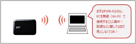 PWR-N200とPC間を無線LAN(Wi-Fi)で接続
