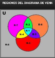 Conjuntos: Regiones del Diagrama de Venn.