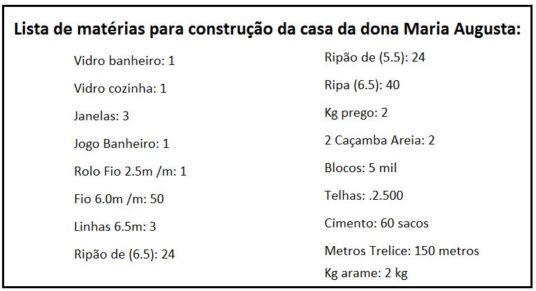 CAMPANHA DE ARRECADAÇÃO PARA CONSTRUÇÃO DA CASA DA DONA MARIA AUGUSTA RECEBE SUAS PRIMEIRAS DOAÇÕES