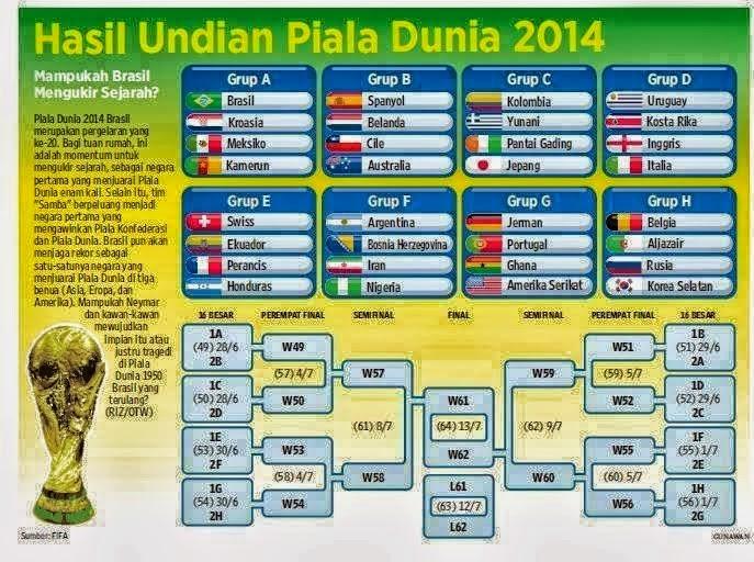 Jadwal Lengkap Piala Dunia Brazil 2014 Live