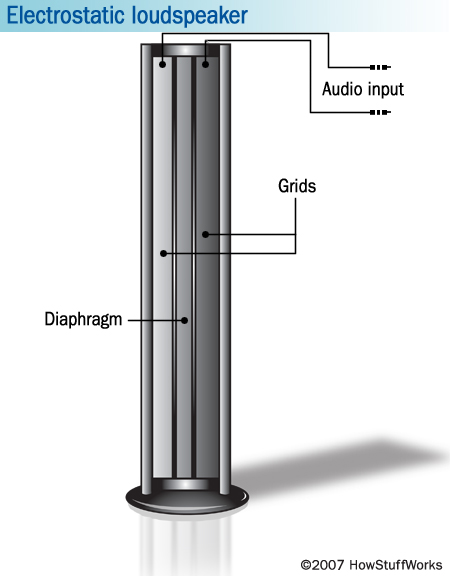 Electrostatic speakers (transducers)