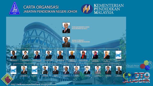 Carta Organisasi 2016 Jabatan Pendidikan Negeri Johor