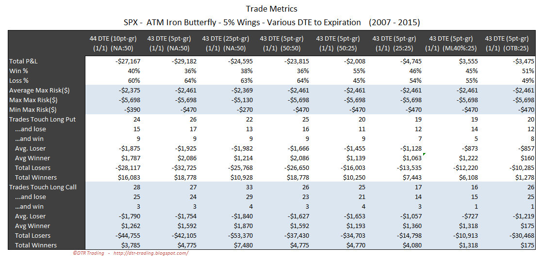 Iron Butterfly Dynamic Exit Trade Metrics SPX 43 DTE 5 Percent Wing Widths