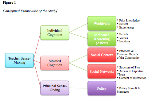 conceptual framework of the study effects of social networking sites Impact of social media usage on academic performance of university use of social networking sites (sns) has an impact on a study to determine the effect of.