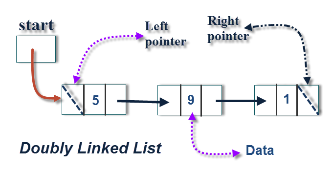 doubly linklist An inspired implementation of a doubly-linked list in c# for the net framework author: rodney s foley updated: 4 sep 2002 section: algorithms.