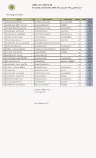 """Hasil Tes Gelombang I (Pertama) """"Susulan""""  Peserta Didik Baru Tahun Pelajaran 2015-2016"""