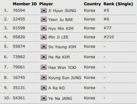 Daftar Skuad Tim Inti Korea Uber Cup 2014