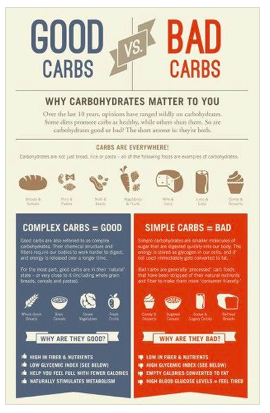 an experiment to determine simple and complex carbohydrates A common nutrition myth is that individuals with diabetes need to avoid  carbohydrates while individuals with diabetes must be mindful of how.