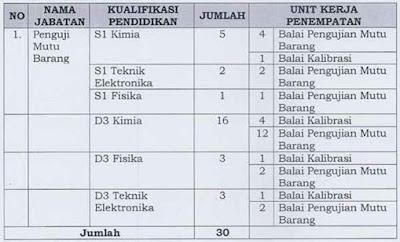 Formasi CPNS Kemendag 2013 Penempatan Jakarta