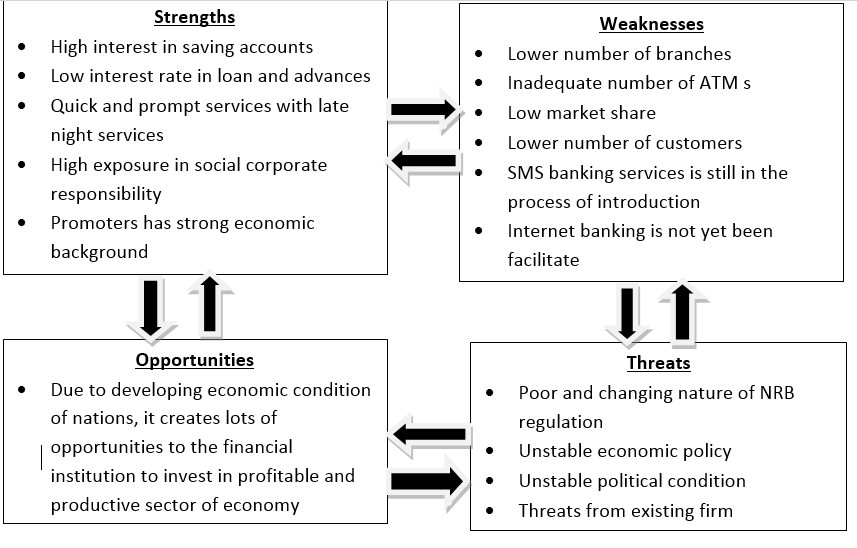 internship report on commercial banks in nepal Performance of commercial banks in india and review of literature related to impact of reforms on indian banks 4 review of literature related to service quality.