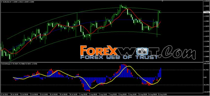 Forex strategy master members area