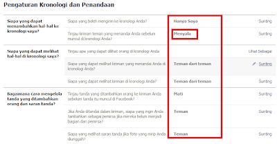 Penandaan-bloglazir.blogspot.com