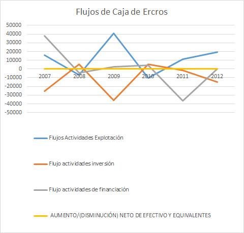 Cash Flow de Ercros evolución