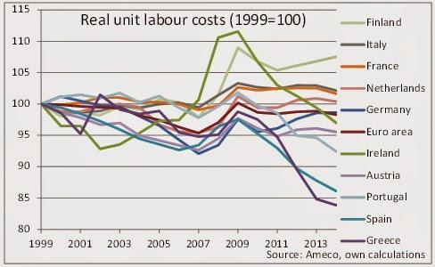 L'UE et l'euro, c'est l'Europe de la baisse des salaires