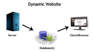 Web Dinamis Dengan PHP Dan MySQL