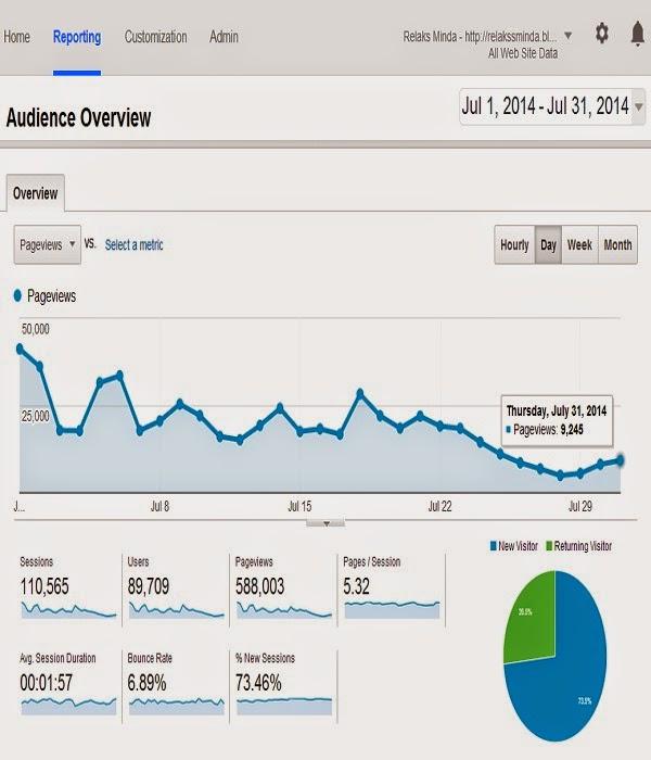 Graf & Data Blog Relak Minda - Julai 2014