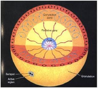 http://silentobserver68.blogspot.com/2012/11/the-strange-case-of-solar-flares-and.html