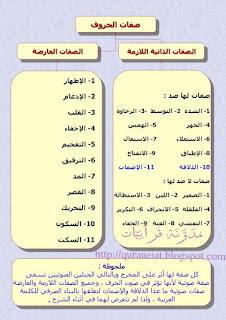 جدول صفات الحروف